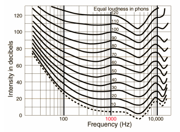 Solved Using The Fletcher Munson Curves Of Equal Loudness