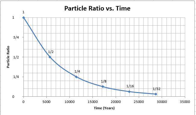 particle ratio vs time 34 12 14 1