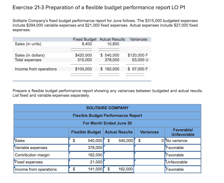 solved exercise 21 3 preparation of a flexible budget per