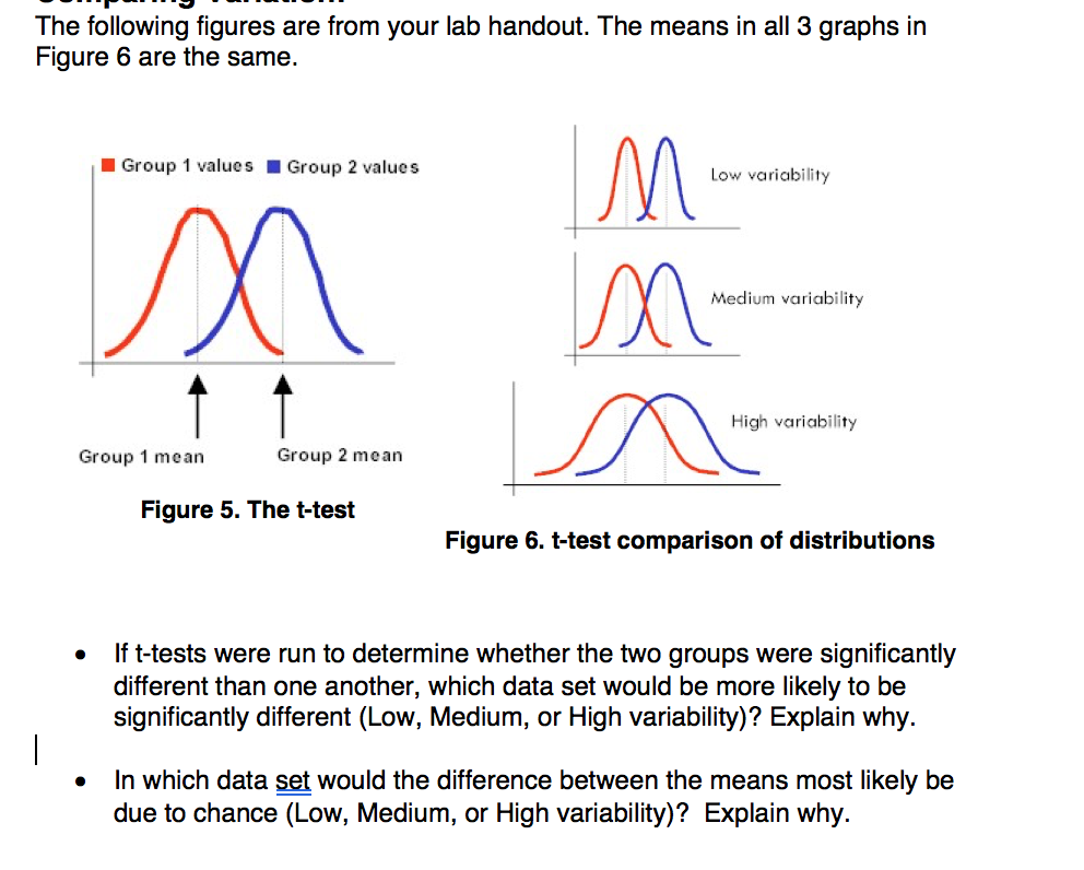 Solved the following figures are from your lab handout t question the following figures are from your lab handout the means in all 3 graphs in figure 6 are the sa pooptronica Choice Image