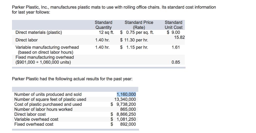 Solved Parker Plastic Inc Manufactures Plastic Mats To