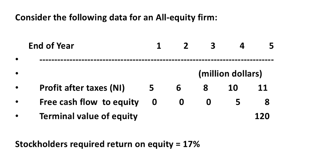 Solved: Consider The Following Data For An All-equity Firm