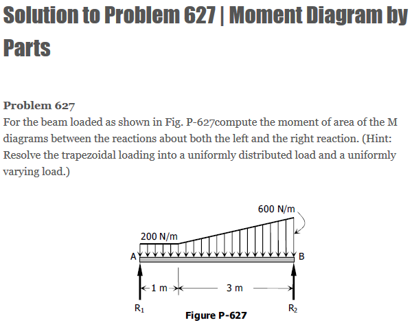 Solved Solution To Problem 627 Moment Diagram By Parts F