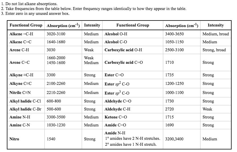 Ir Spectroscopy Table Brokeasshome Com