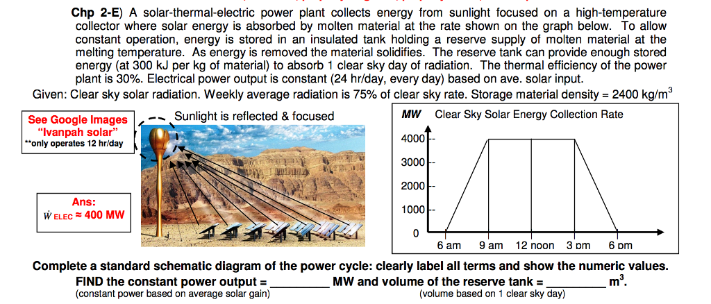 Solved A Solar Thermal Electric Power Plant Collects Ener