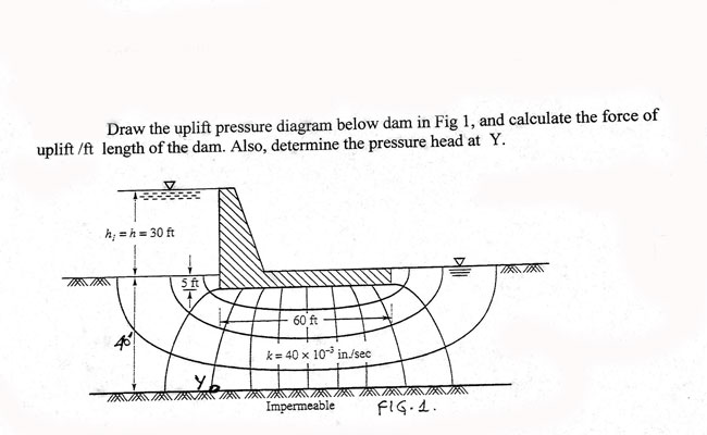 Solved  Draw The Uplift Pressure Diagram Below Dam In Fig