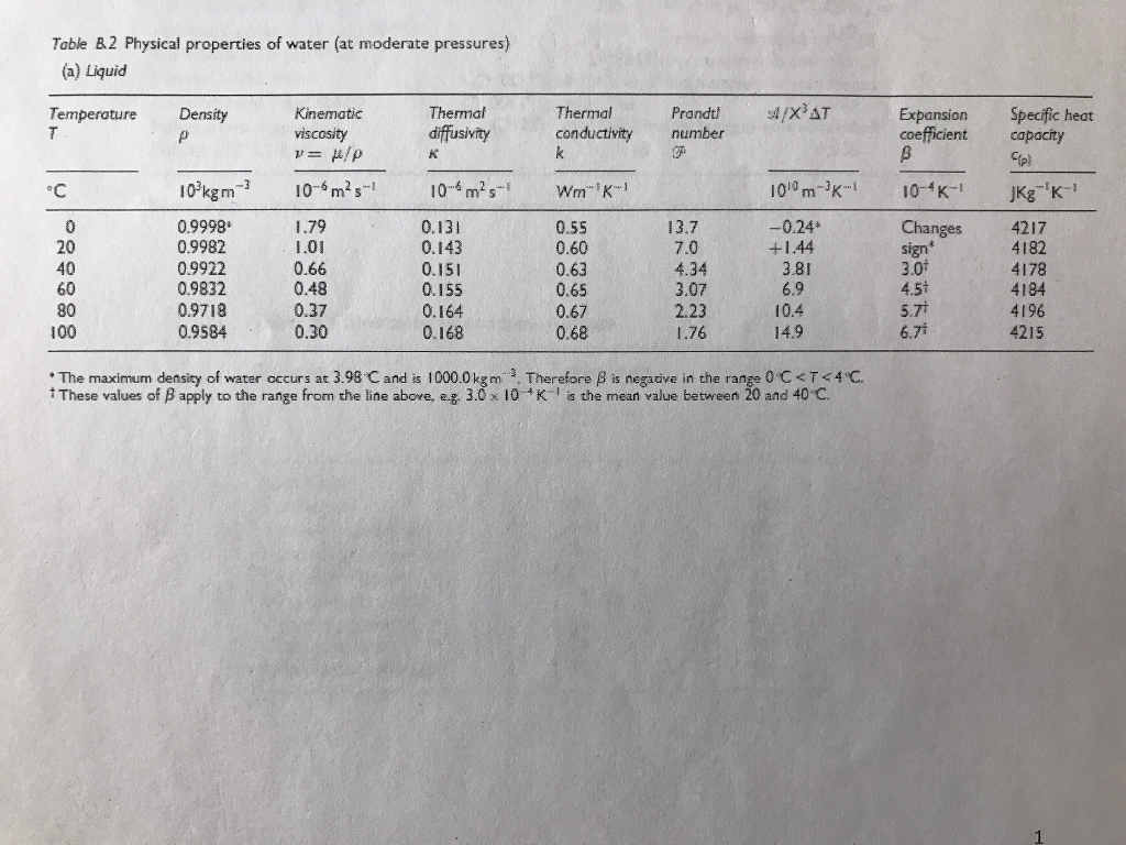 table b2 physical properties of water at moderate pressures a liquid thermal