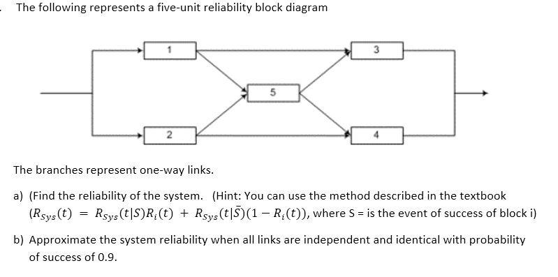 reliability block diagram 2 out of 3 the following represents a five unit reliability b chegg com  the following represents a five unit