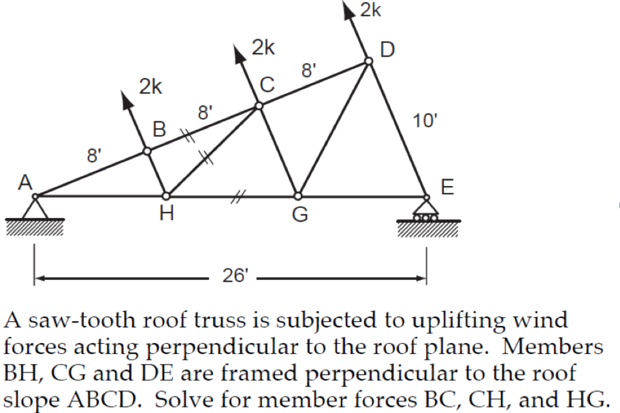 Solved A Saw Tooth Roof Truss Is Subjected To Uplifting W Diagram