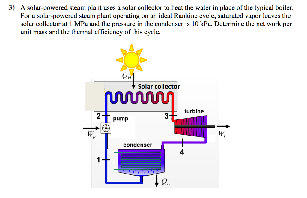 Solved: A Solar-powered Steam Plant Uses A Solar Collector ...