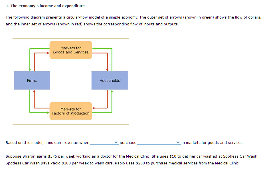 Solved the economys income and expenditure the following the economys income and expenditure the following diagram presents a circular flow model ccuart Gallery