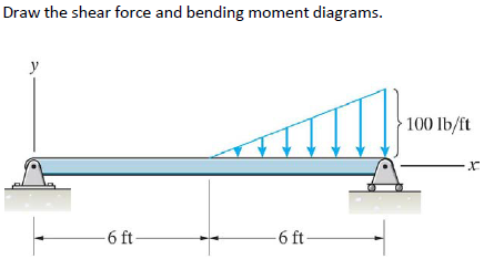 Bending moment diagram triangle wiring diagram database solved draw the shear force and bending moment diagrams chegg com rh chegg com shear force diagram examples shear force diagram calculator ccuart Images