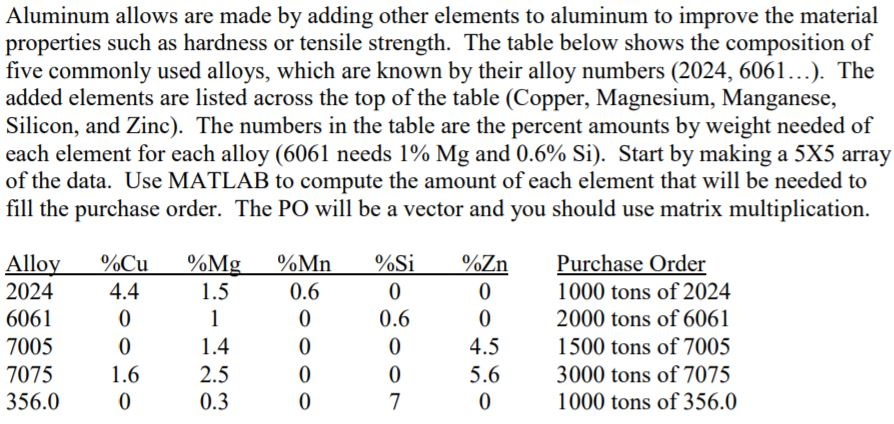 Solved: Aluminum Allows Are Made By Adding Other Elements