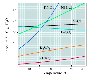 solubility of kno3 Solubility rules thanks to professor kenneth w busch from whose web page  these data were extracted 1 salts containing group i elements are soluble (li+, .