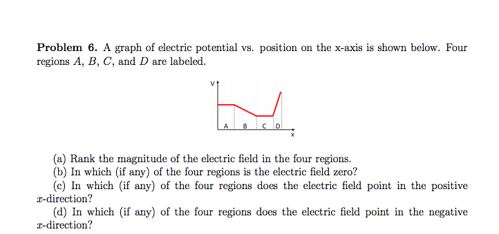 Solved A Graph Of Electric Potential Vs Position On The