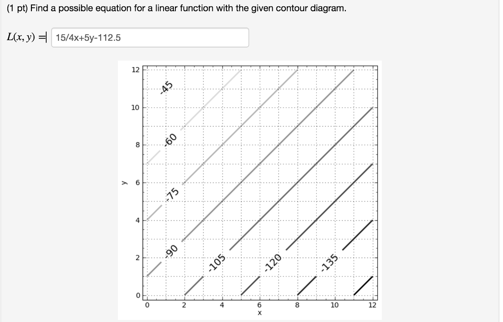 (1 Pt) Find A Possible Equation For A Linear Function With The Given Contour