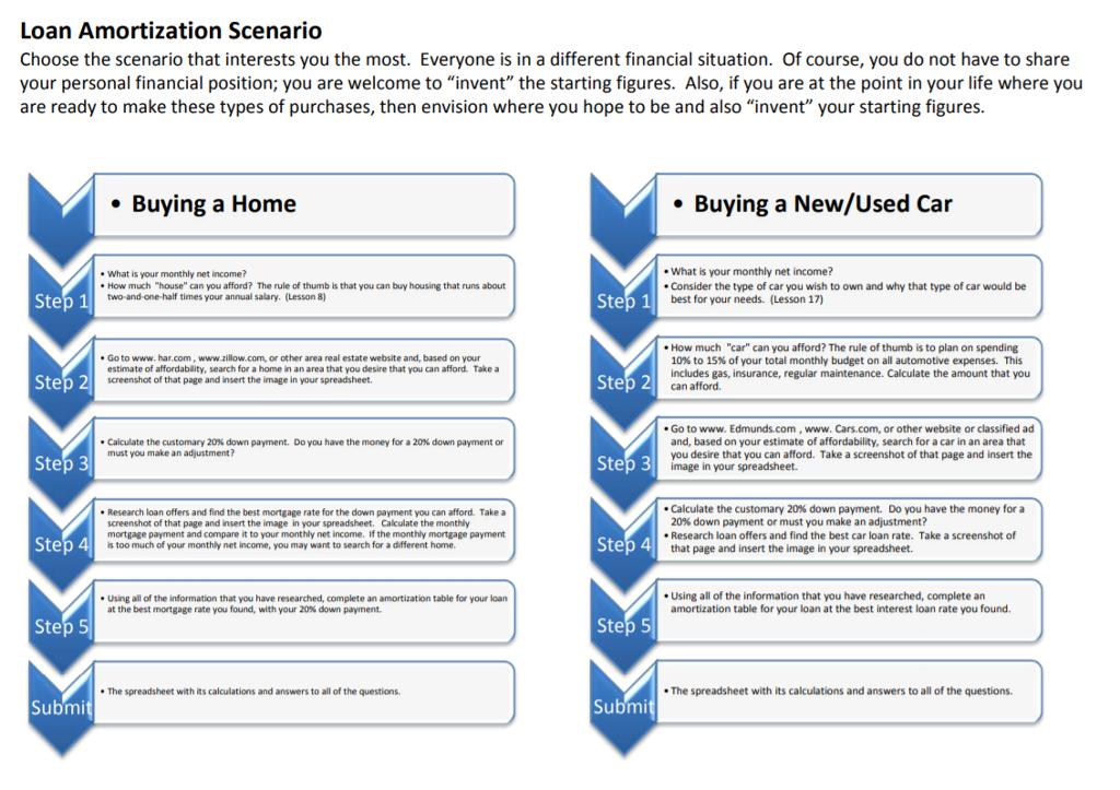 Loan Amortization Scenario Choose The Scenario Tha