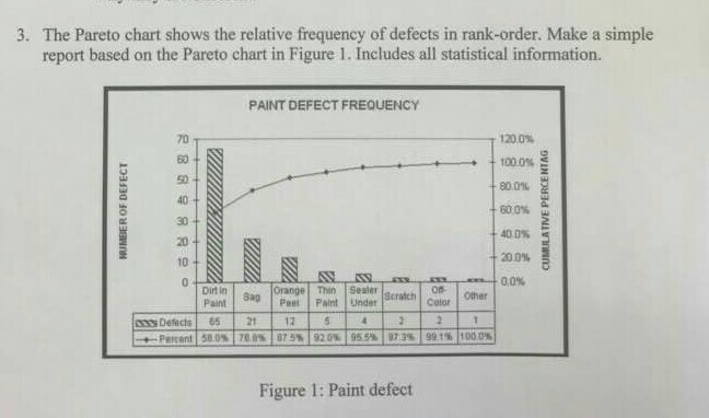 Solved The Pareto Chart Shows The Relative Frequency Of D