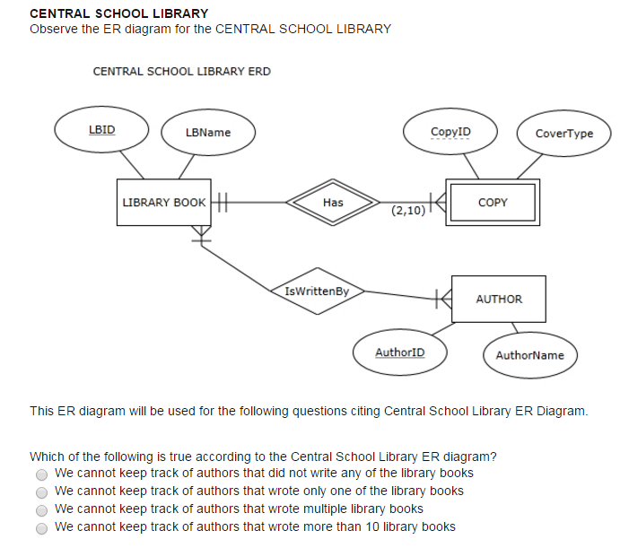 Solved central school library observe the er diagram for central school library observe the er diagram for ccuart Images