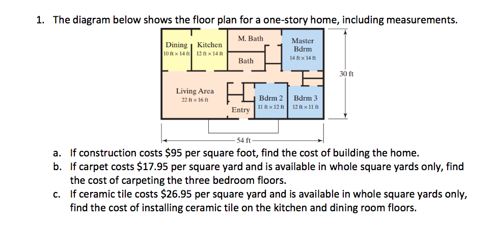 Question: The diagram below shows the floor plan for a one-story home, including measurements. If construc.