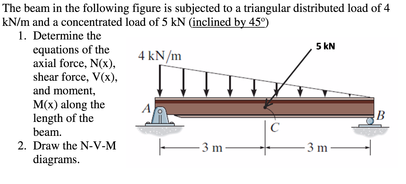 Triangle distributed load shear diagram wiring diagram for light solved the beam in the following figure is subjected to a rh chegg com triangular distributed ccuart Gallery