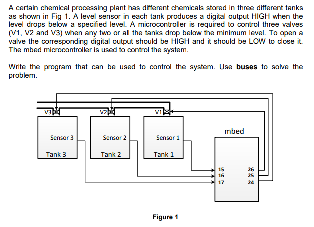 A certain chemical processing plant has different chemicals stored in three different tanks as shown in Fig 1. A level sensor in each tank produces a digital output HIGH when the (V1, V2 and V3) when any two or all the tanks drop below the minimum level. To open a valve the corresponding digital output should be HIGH and it should be LOW to close it. The mbed microcontroller is used to control the system. Write the program that can be used to control the system. Use buses to solve the problem V2 V1 mbed Sensor 3 Sensor 2 Sensor 1 Tank 3 Tank 2 Tank 1 15 16 17 26 25 24 Figure 1