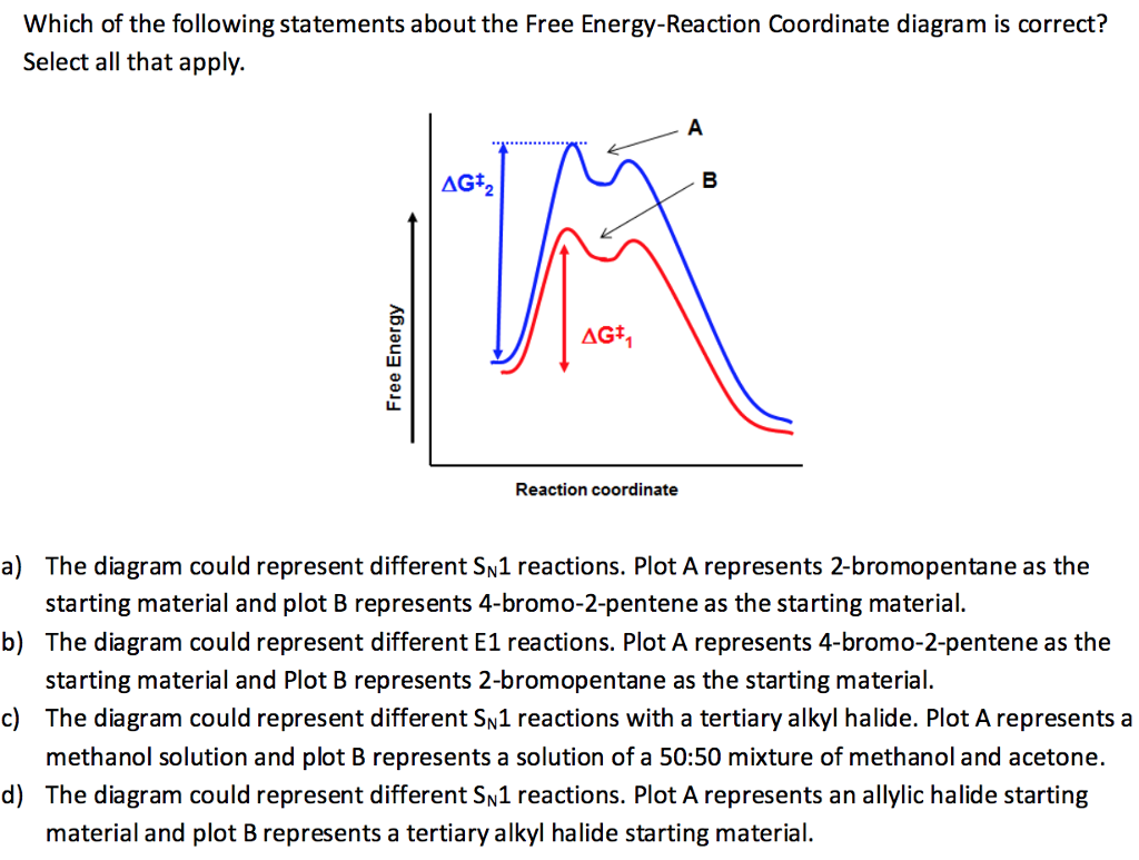 Solved Which Of The Following Statements About Free E Energy Diagram Question Reaction Coordinate Is Correct S