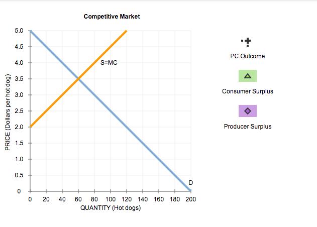 Solved 5 Monopoly Outcome Versus Competition Outcome Con