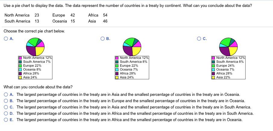 Solved Use A Pie Chart To Display The Data The Data Repr