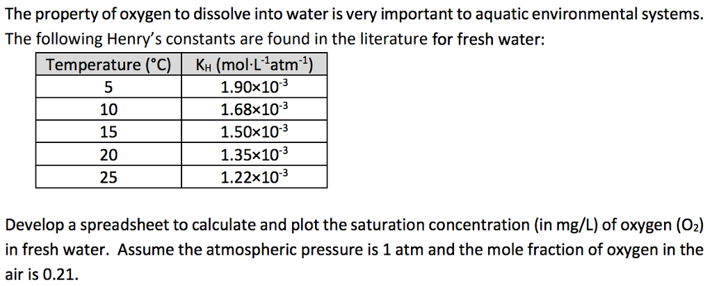The property of oxygen to dissolve into water is very important to aquatic environmental systems The following Henrys constants are found in the literature for fresh water: Temperature (C KH (mol-L atm1) 10 15 20 25 1.90x103 1.68x10-3 1.50x103 1.35x103 1.22x103 Develop a spreadsheet to calculate and plot the saturation concentration (in mg/L) of oxygen (02) in fresh water. Assume the atmospheric pressure is 1 atm and the mole fraction of oxygen in the air is 0.21.