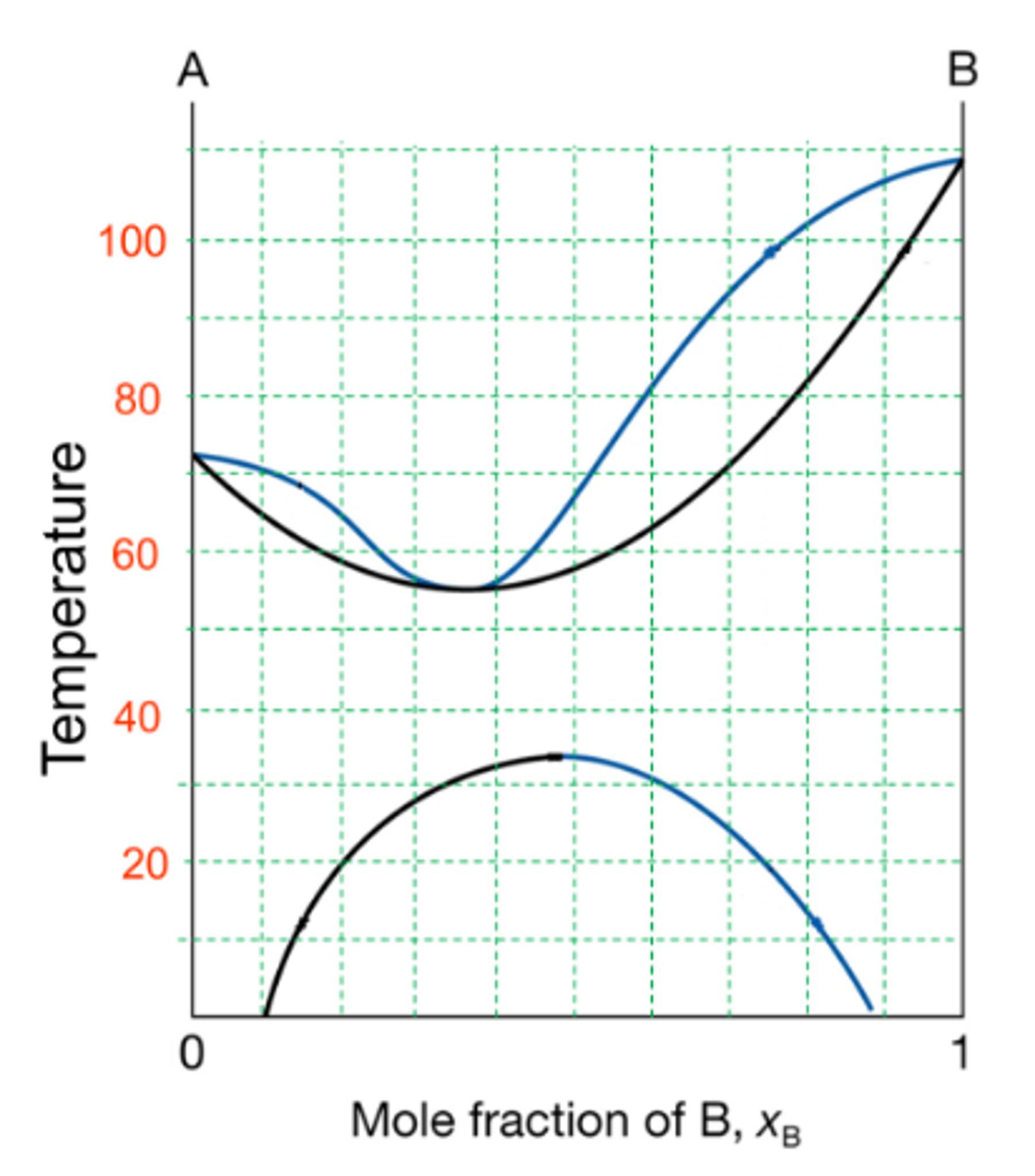 Temperature Vs Composition Phase Diagram