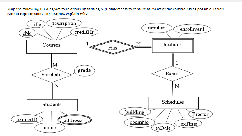 Solved map the following er diagram to relations by writi map the following er diagram to relations by writing sql statements to capture as many of ccuart Gallery