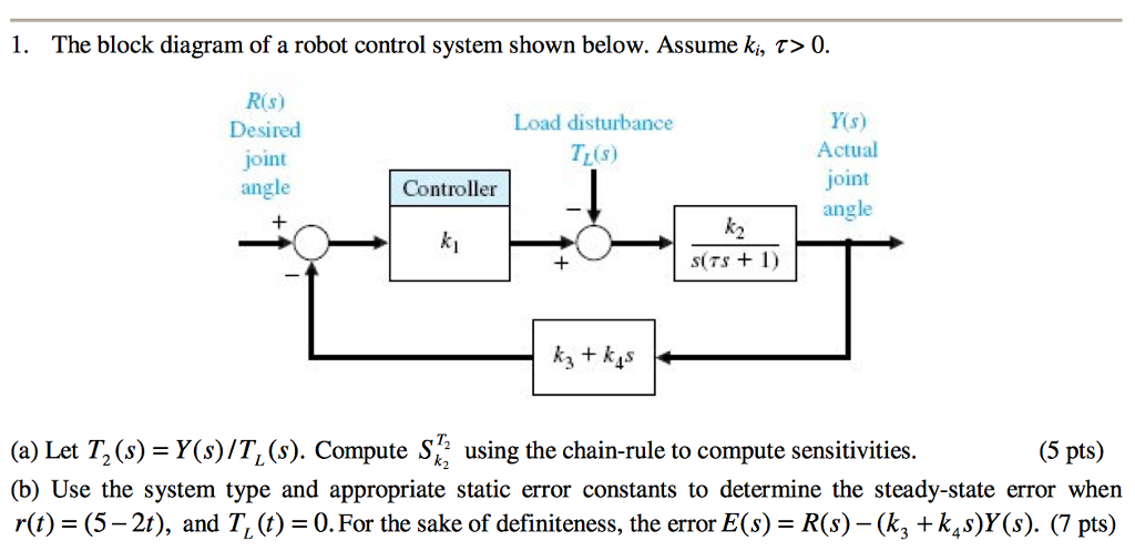 solved the block diagram of a robot control system shownthe block diagram of a robot control system shown below assume ki,