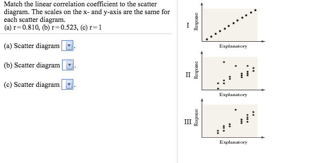 Solved match the linear correlation coefficient to the sc image for match the linear correlation coefficient to the scatter diagram the scales on the ccuart Gallery