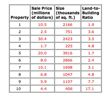 Solved: The Following Data On Sale Price, Size, And Land-t