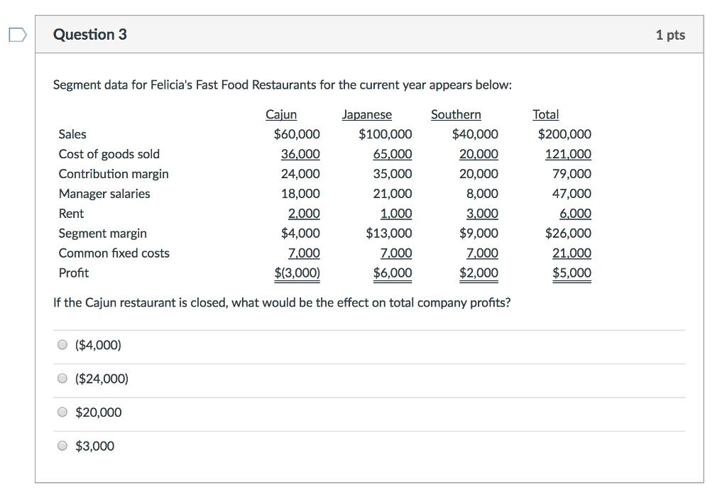 Solved: Segment Data For Felicia's Fast Food Restaurants F