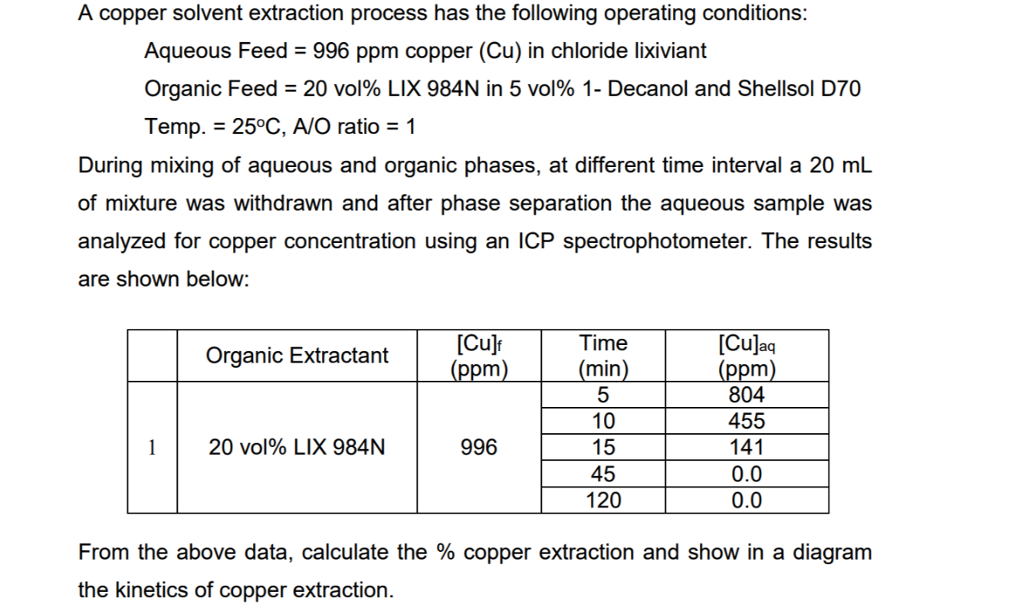Chemical engineering archive march 10 2018 chegg a copper solvent extraction process has the following operating conditions aqueous feed 996 ppm fandeluxe Images