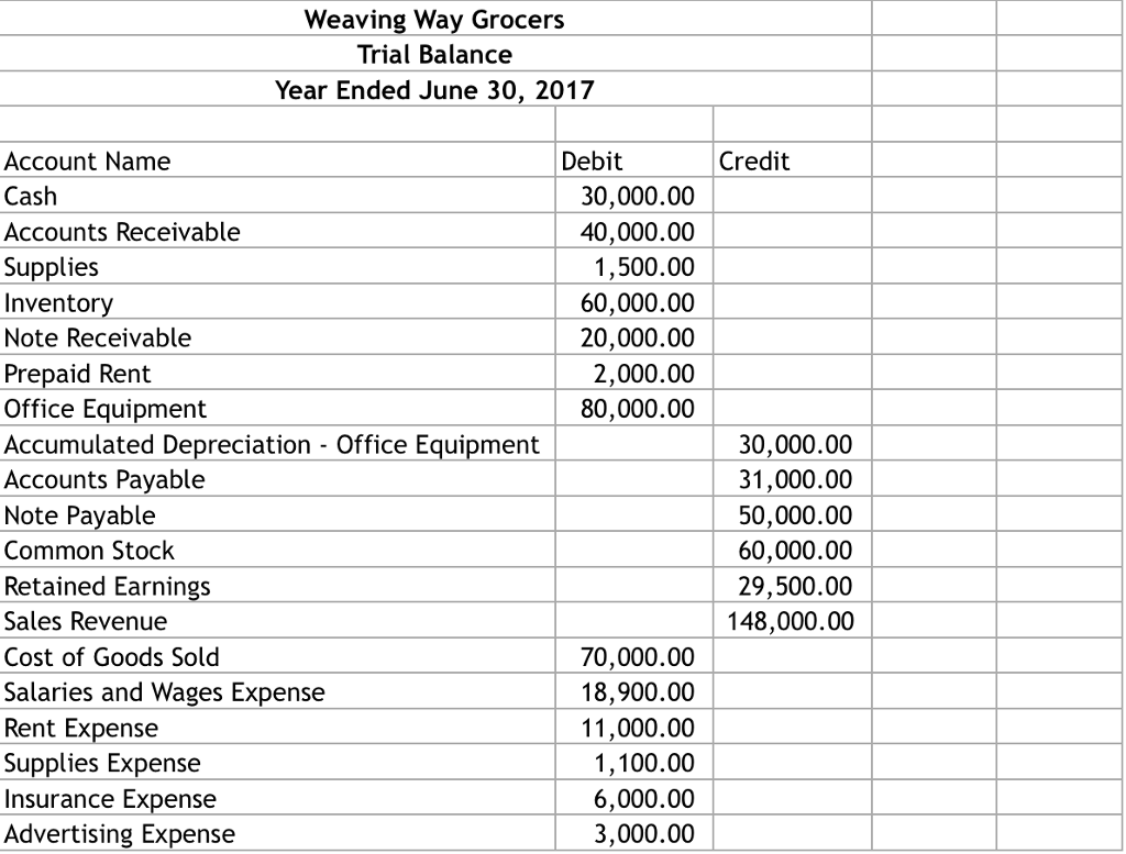 weaving way grocers trial balance year ended june 30 2017 debit account name cash accounts