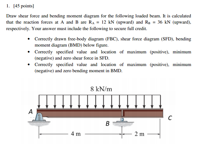 solved draw shear force and bending moment diagram for th rh chegg com drawing shear force diagrams draw shear force diagram for a cantilever beam with udl and point load