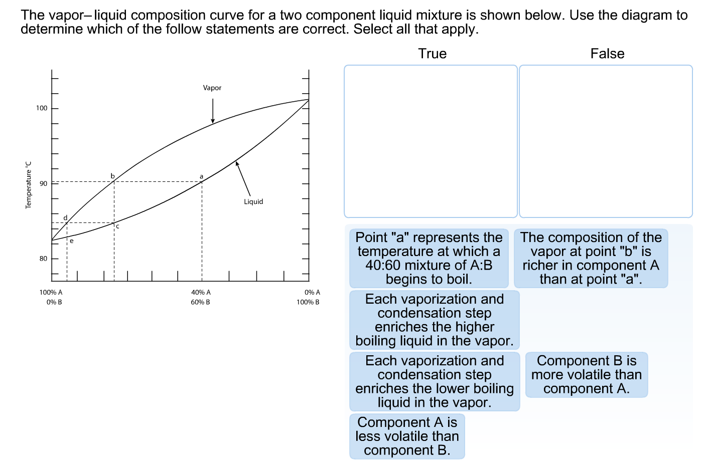 solved the vapor liquid composition curve for a two compo