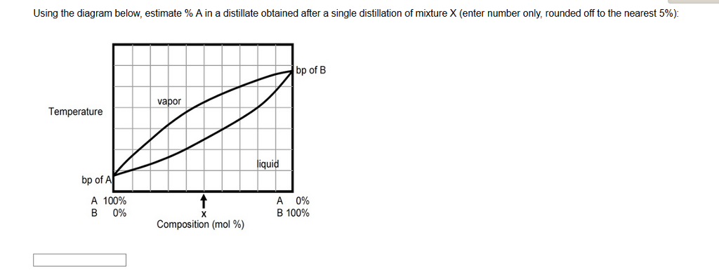 Solved Using The Diagram Below Estimate A In A Distill
