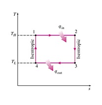 image for the t-s diagram shows the carnot cycle  draw the corresponding p-v  diagram with
