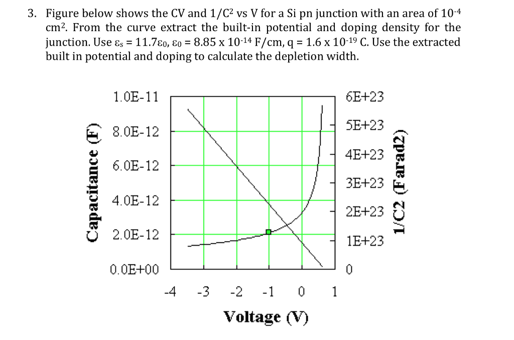 . Figure below shows the CV and 1/C2 vs V for a Si pn junction with an area of 104 cm2. From the curve extract the built-in potential and doping density for the junction. Use ε,-11.780, ε,-8.85 x 10-14 F/cm, q = 1.6 x 10-19 C. Use the extracted built in potential and doping to calculate the depletion width 1.0E-11 8.0E-12 26.0E-12 4.0E-12 2.0E-12 0.0E-+00 6E+23 5E+23 4E+23 2E+23 1E+23 4 3 -2 1 0 1 Voltage (V)