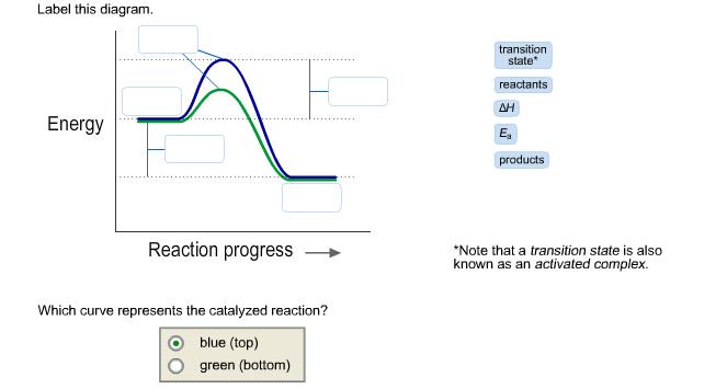 Reaction Progress Diagram Wiring Diagram