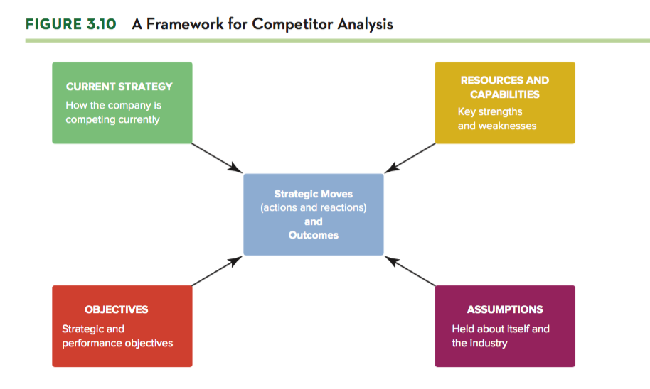 competitor analysis a brief guide A framework for competitor analysis, considering the competitor's objectives, assumptions, strategy, and capabilities.