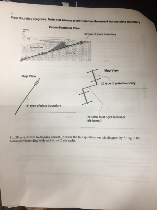 Solved Plate Boundary Diagrams Note That Arrows Show Rel