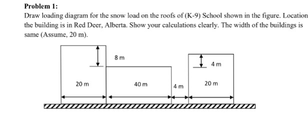 draw loading diagram for the snow load on the roof