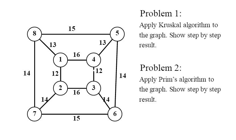 Solved: Apply Kruskal Algorithm To The Graph  Show Step By