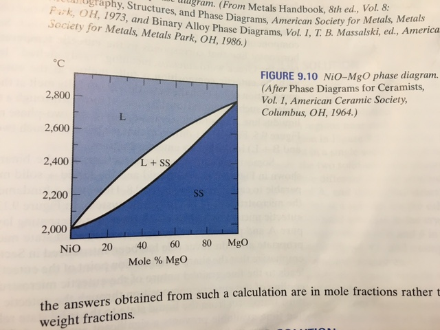 Solved Using Figure 910 From The Textbook Determine Whi