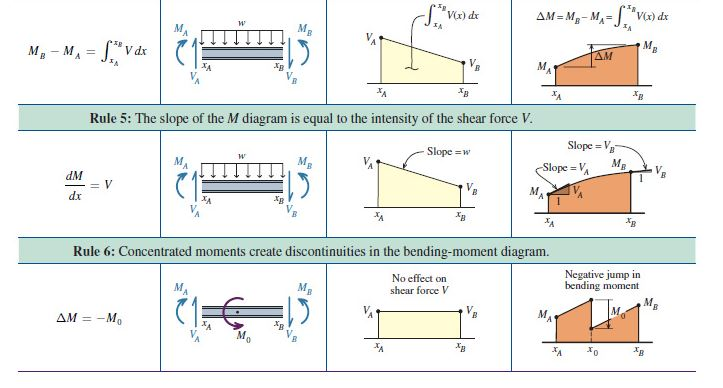 shear and moment diagrams rules trusted wiring diagram u2022 rh soulmatestyle co Common Shear and Moment Diagrams Shear and Moment Formulas